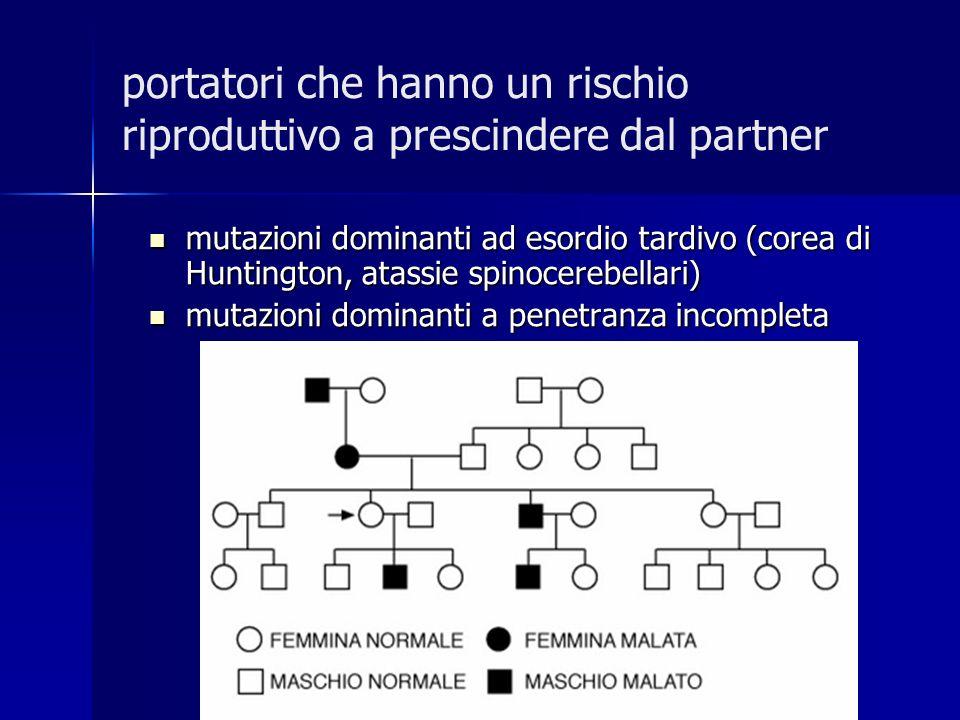 portatori che hanno un rischio riproduttivo a prescindere dal partner mutazioni dominanti ad esordio tardivo (corea di Huntington, atassie spinocerebe