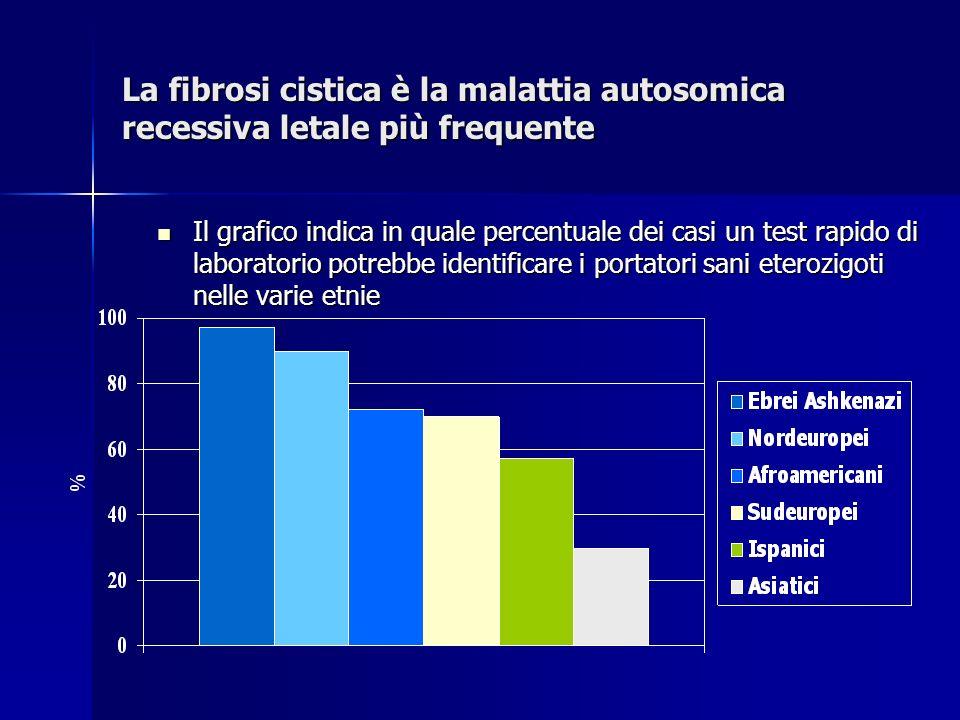 La fibrosi cistica è la malattia autosomica recessiva letale più frequente Il grafico indica in quale percentuale dei casi un test rapido di laborator