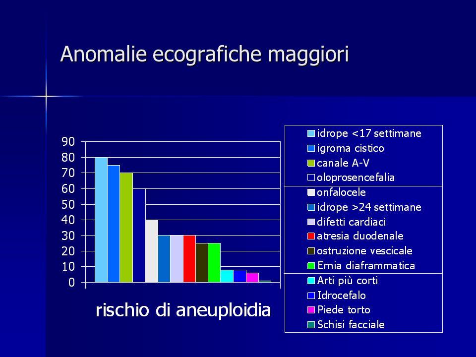 Anomalie ecografiche maggiori