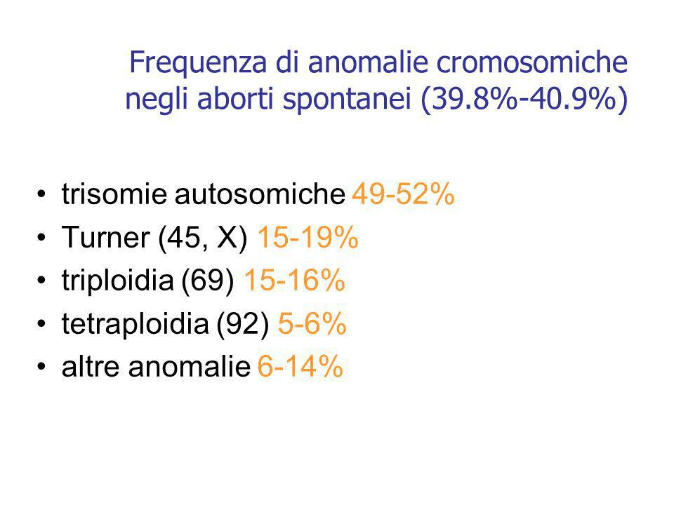 anomalie cromosomiche nella sindrome di Down 925 15 6 5 17 3 2 27 1101001000 Numero free T21 t14;21 t13;21 t15;21 t21;21 t21;22 altre t mosaicism Anomalia q p 11.2 11.1 11.2 21 22.1 22.2 22.3 12 13 D21S17 ETS2 MX1 DSCR HC21