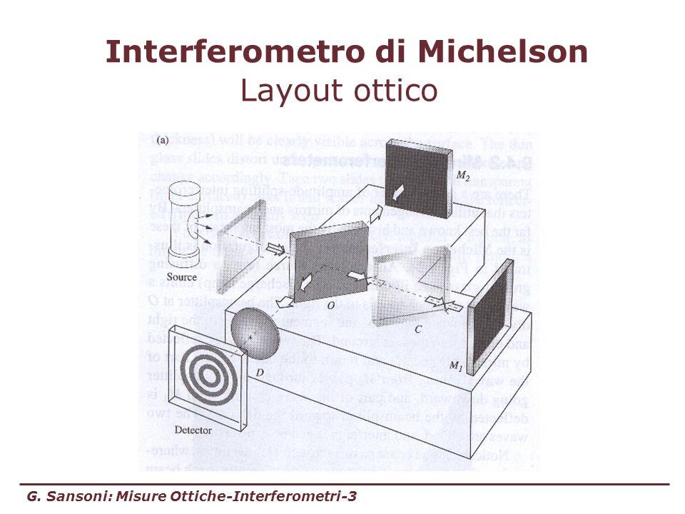 G. Sansoni: Misure Ottiche-Interferometri-3 Interferometro di Michelson Layout ottico