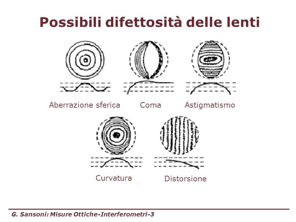 G. Sansoni: Misure Ottiche-Interferometri-3 Possibili difettosità delle lenti Aberrazione sferica Distorsione Curvatura Astigmatismo Coma
