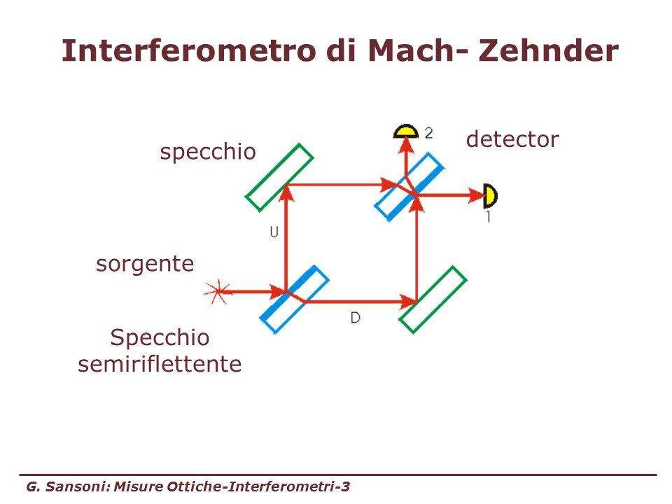 G. Sansoni: Misure Ottiche-Interferometri-3 Interferometro di Mach- Zehnder sorgente detector specchio Specchio semiriflettente