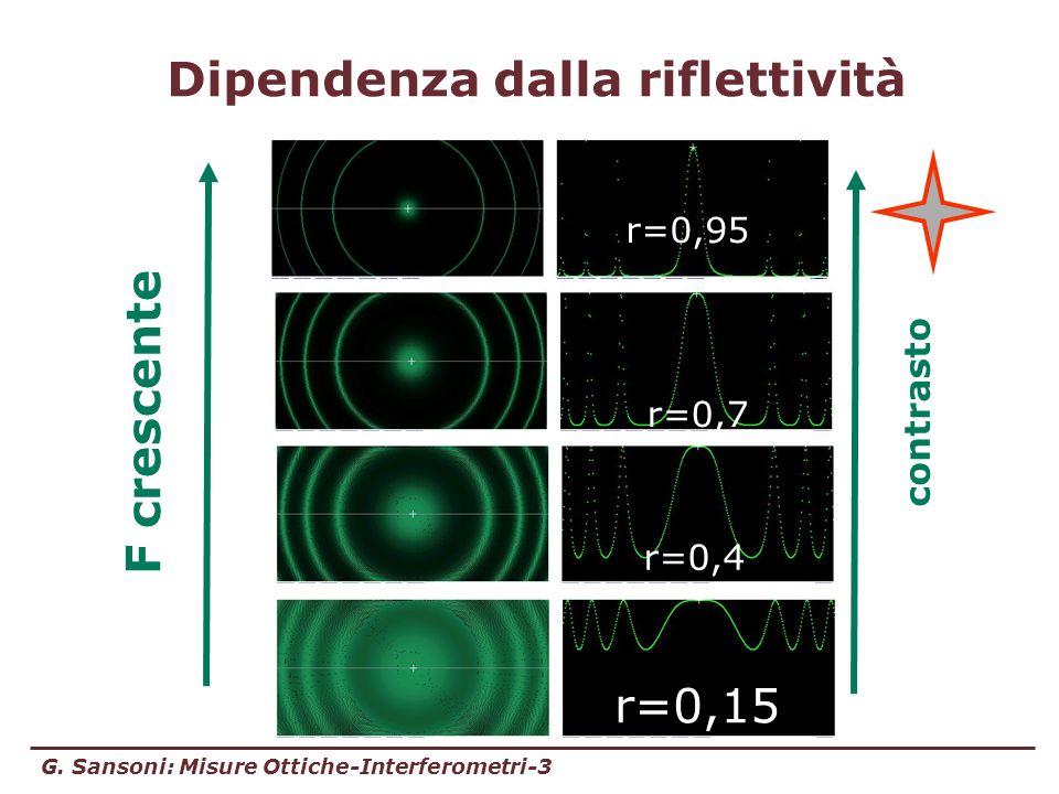 G. Sansoni: Misure Ottiche-Interferometri-3 Dipendenza dalla riflettività r=0,15 r=0,4 r=0,7 r=0,95 F crescente contrasto