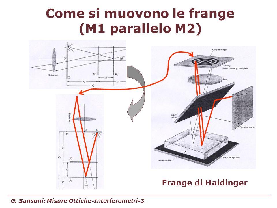 G. Sansoni: Misure Ottiche-Interferometri-3 Come si muovono le frange (M1 parallelo M2) Frange di Haidinger