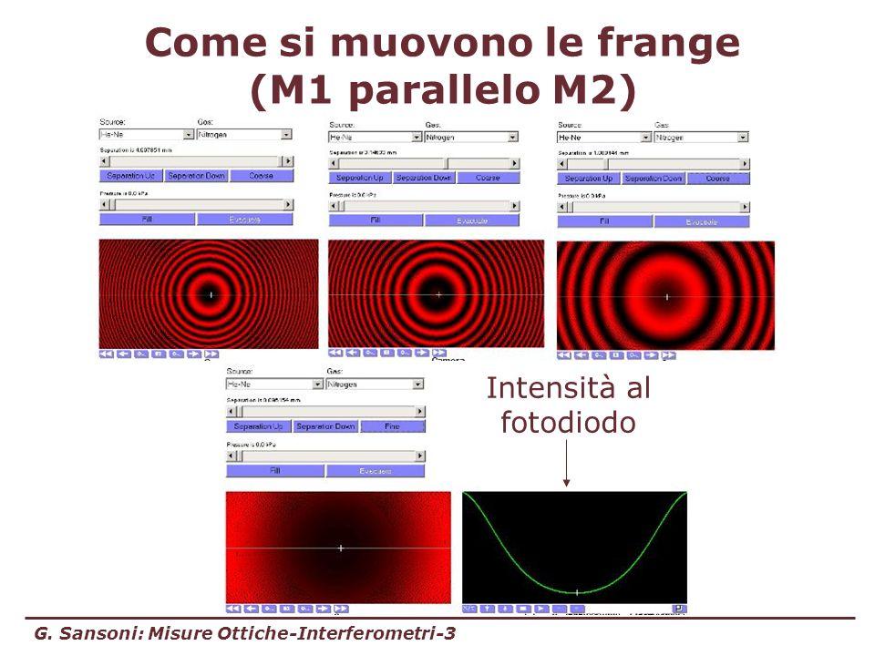 G. Sansoni: Misure Ottiche-Interferometri-3 Come si muovono le frange (M1 parallelo M2) Intensità al fotodiodo