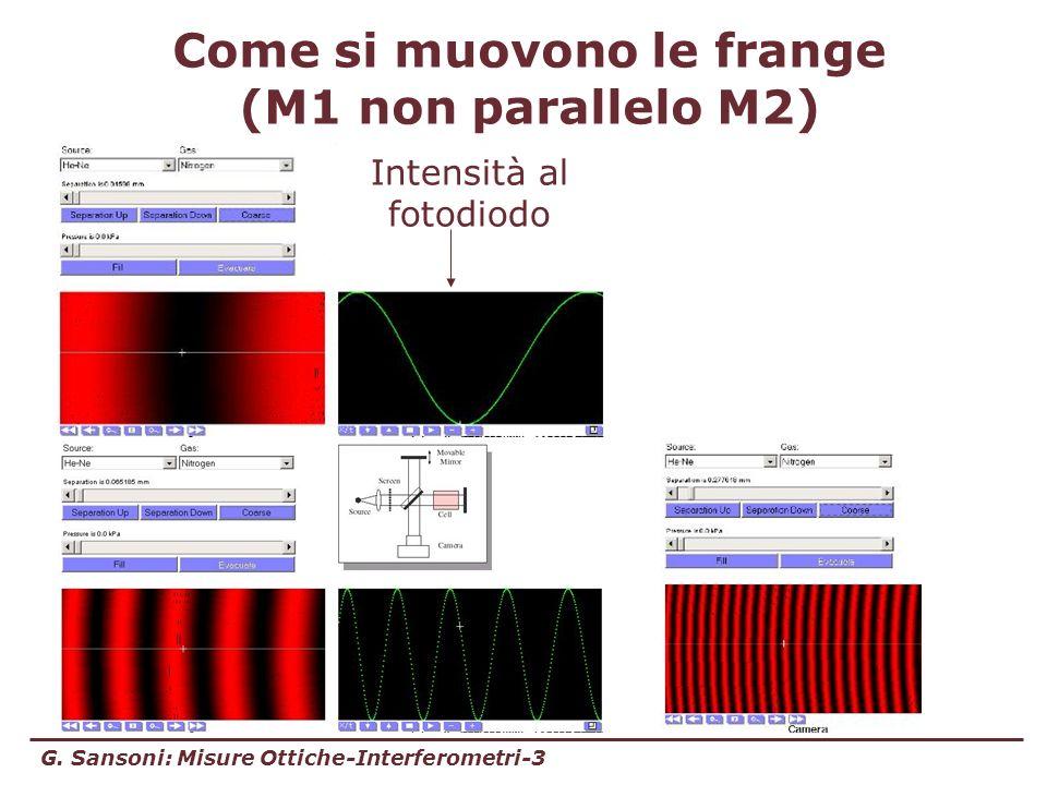 G. Sansoni: Misure Ottiche-Interferometri-3 Come si muovono le frange (M1 non parallelo M2) Intensità al fotodiodo