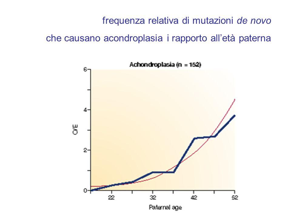 frequenza relativa di mutazioni de novo che causano acondroplasia i rapporto alletà paterna