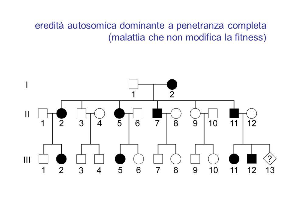 eredità autosomica dominante a penetranza completa (malattia che non modifica la fitness)