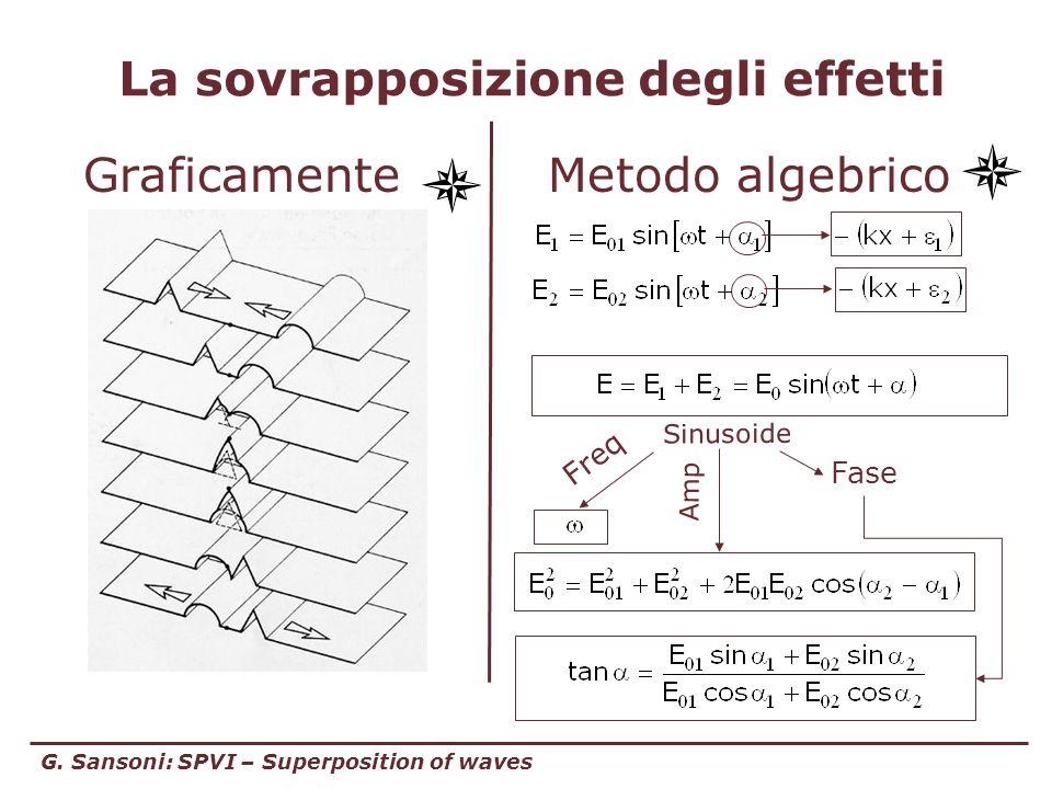 G. Sansoni: SPVI – Superposition of waves La sovrapposizione degli effetti GraficamenteMetodo algebrico Sinusoide Freq Amp Fase