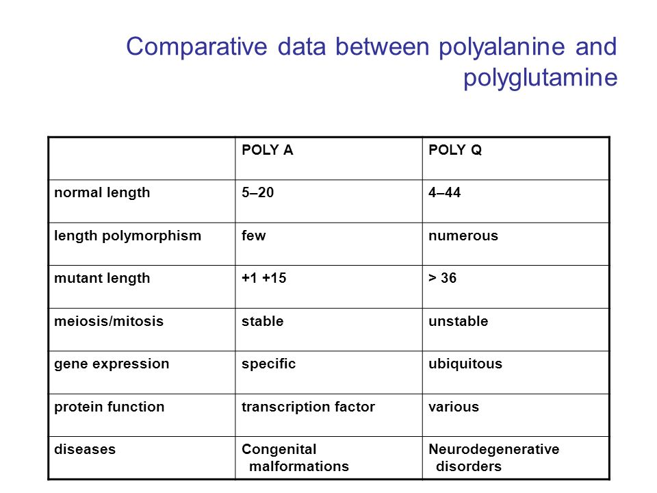 Comparative data between polyalanine and polyglutamine POLY APOLY Q normal length5–204–44 length polymorphismfewnumerous mutant length+1 +15> 36 meios