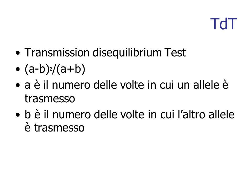 TdT Transmission disequilibrium Test (a-b) 2 /(a+b) a è il numero delle volte in cui un allele è trasmesso b è il numero delle volte in cui laltro allele è trasmesso