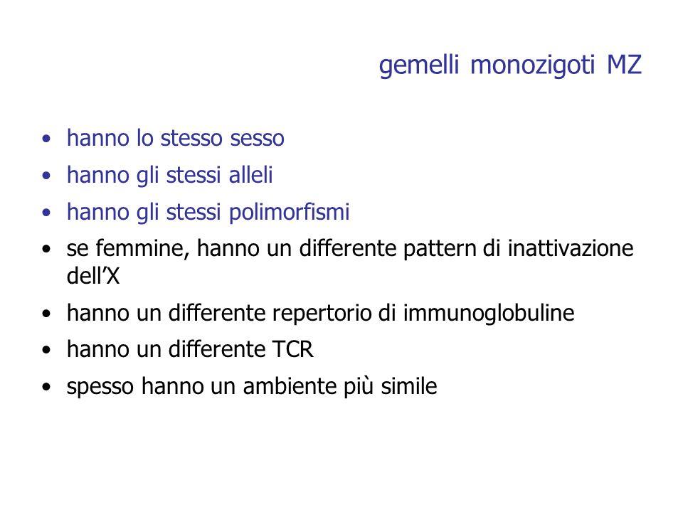 gemelli monozigoti MZ hanno lo stesso sesso hanno gli stessi alleli hanno gli stessi polimorfismi se femmine, hanno un differente pattern di inattivazione dellX hanno un differente repertorio di immunoglobuline hanno un differente TCR spesso hanno un ambiente più simile