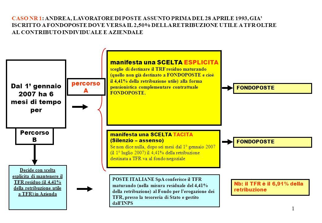 2 manifesta una SCELTA ESPLICITA e sceglie di destinare il TFR maturando (nella misura del 2,50 oppure anche per intero) alla forma pensionistica complementare contrattuale FONDOPOSTE oppure a fondo aperto o a PIP.