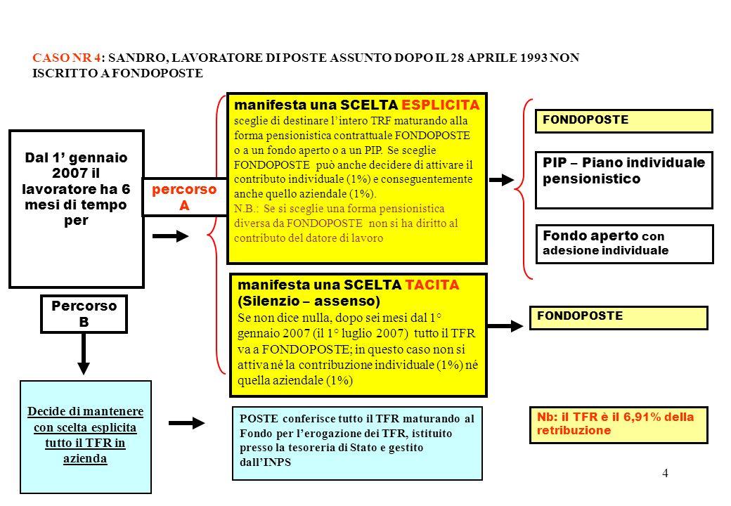 4 manifesta una SCELTA ESPLICITA sceglie di destinare lintero TRF maturando alla forma pensionistica contrattuale FONDOPOSTE o a un fondo aperto o a un PIP.