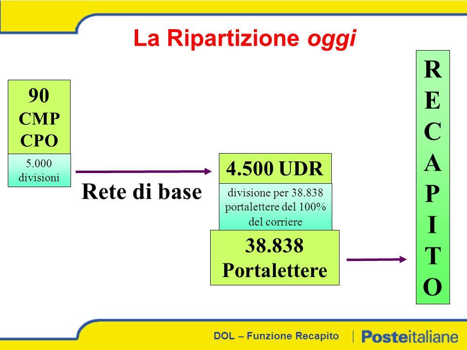 DOL – Funzione Recapito La Ripartizione domani 60 CMP CPO 1.500 divisioni per il 93% del corriere divisione per 1/3 della Rete universale 1/3 dei Portalettere RECAPITORECAPITO Rete di base Divisione per 1/3 della Rete Universale Avviamento con la Rete Dedicata Divisione per 2/3 della Rete Universale e per le altre Reti 2/3 dei Portalettere 5.000 divisioni per il 7% del corriere 1000 CD 3.500 PDD Avviamento con la Rete Dedicata
