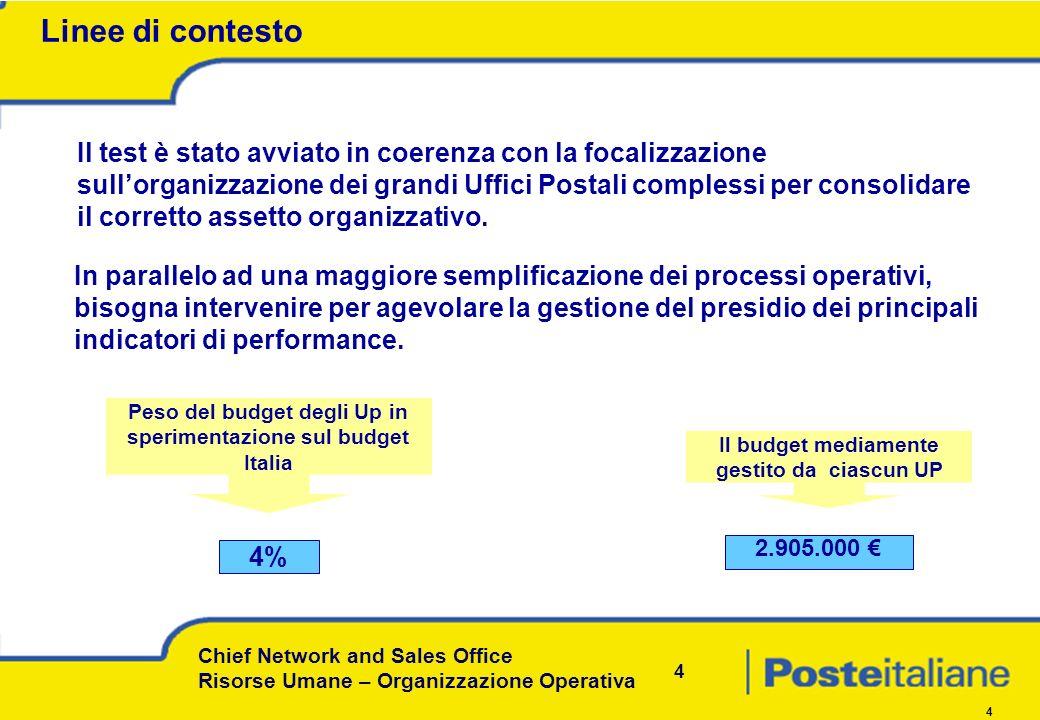 Chief Network and Sales Office Risorse Umane – Organizzazione Operativa 4 4 Il test è stato avviato in coerenza con la focalizzazione sullorganizzazione dei grandi Uffici Postali complessi per consolidare il corretto assetto organizzativo.