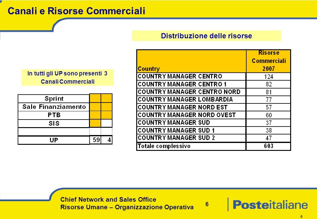 Chief Network and Sales Office Risorse Umane – Organizzazione Operativa 6 6 Canali e Risorse Commerciali In tutti gli UP sono presenti 3 Canali Commerciali Distribuzione delle risorse