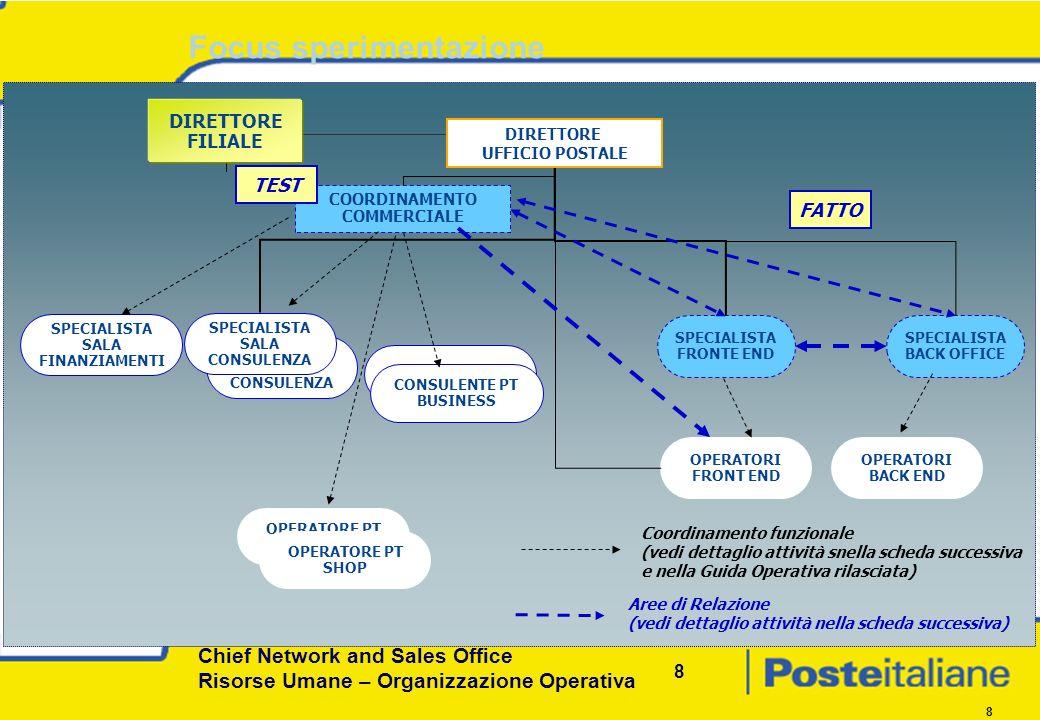 Chief Network and Sales Office Risorse Umane – Organizzazione Operativa 8 8 Focus sperimentazione DIRETTORE FILIALE DIRETTORE UFFICIO POSTALE SPECIALISTA FRONTE END OPERATORI FRONT END SPECIALISTA BACK OFFICE OPERATORI BACK END COORDINAMENTO COMMERCIALE FATTO OPERATORE PT SHOP CONSULENTE PT BUSINESS SPECIALISTA SALA CONSULENZA SPECIALISTA SALA FINANZIAMENTI SPECIALISTA SALA CONSULENZA TEST Coordinamento funzionale (vedi dettaglio attività snella scheda successiva e nella Guida Operativa rilasciata) OPERATORE PT SHOP Aree di Relazione (vedi dettaglio attività nella scheda successiva)