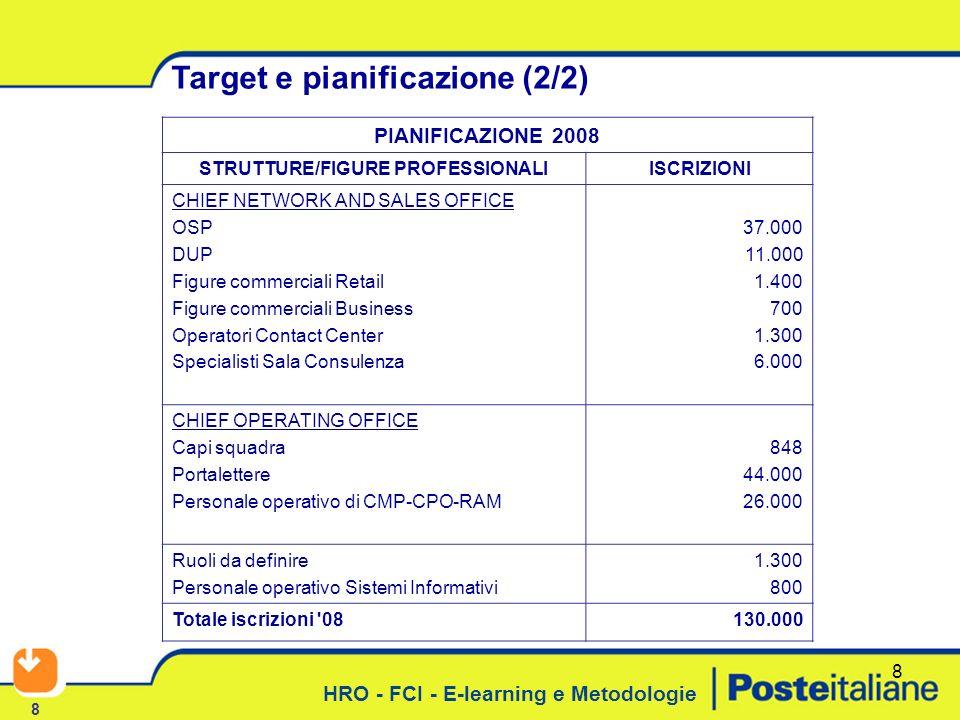 HRO - FCI - E-learning e Metodologie 8 8 Target e pianificazione (2/2) PIANIFICAZIONE 2008 STRUTTURE/FIGURE PROFESSIONALIISCRIZIONI CHIEF NETWORK AND SALES OFFICE OSP DUP Figure commerciali Retail Figure commerciali Business Operatori Contact Center Specialisti Sala Consulenza 37.000 11.000 1.400 700 1.300 6.000 CHIEF OPERATING OFFICE Capi squadra Portalettere Personale operativo di CMP-CPO-RAM 848 44.000 26.000 Ruoli da definire Personale operativo Sistemi Informativi 1.300 800 Totale iscrizioni 08130.000