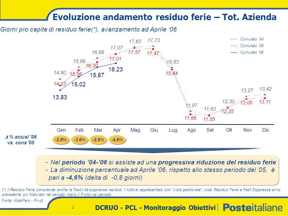 DCRUO - PCL - Monitoraggio Obiettivi 2 Evoluzione andamento residuo ferie – Tot.