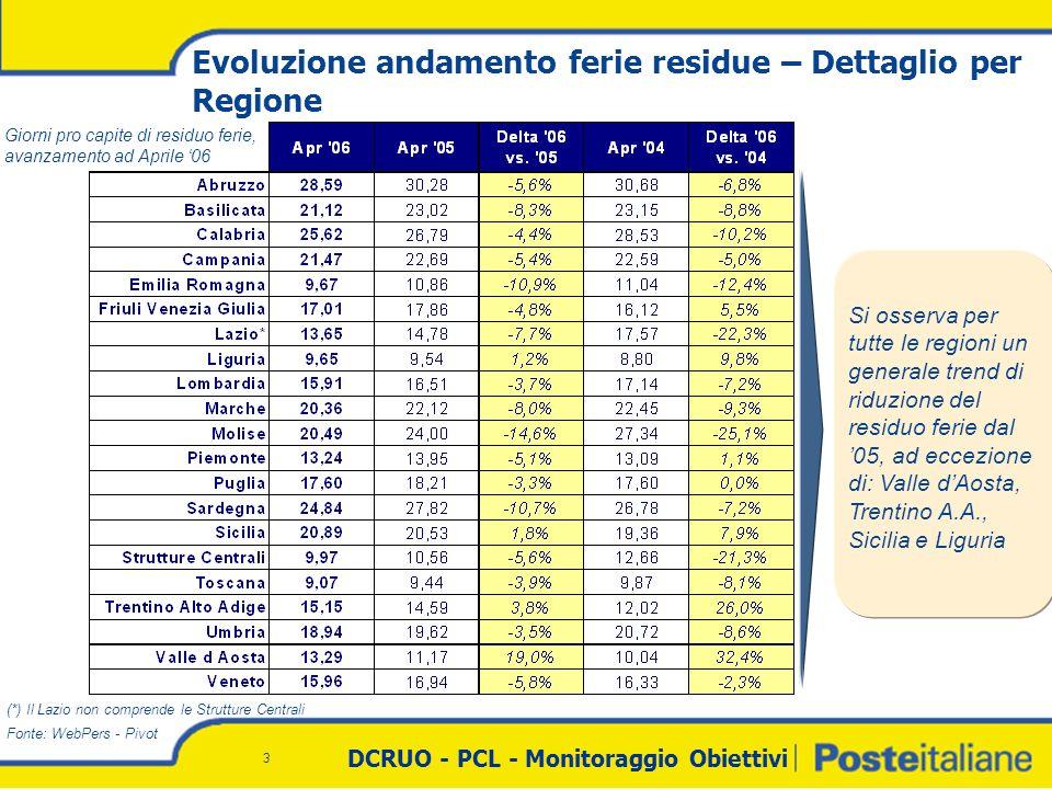 DCRUO - PCL - Monitoraggio Obiettivi 3 Evoluzione andamento ferie residue – Dettaglio per Regione Fonte: WebPers - Pivot Giorni pro capite di residuo ferie, avanzamento ad Aprile 06 Si osserva per tutte le regioni un generale trend di riduzione del residuo ferie dal 05, ad eccezione di: Valle dAosta, Trentino A.A., Sicilia e Liguria (*) Il Lazio non comprende le Strutture Centrali
