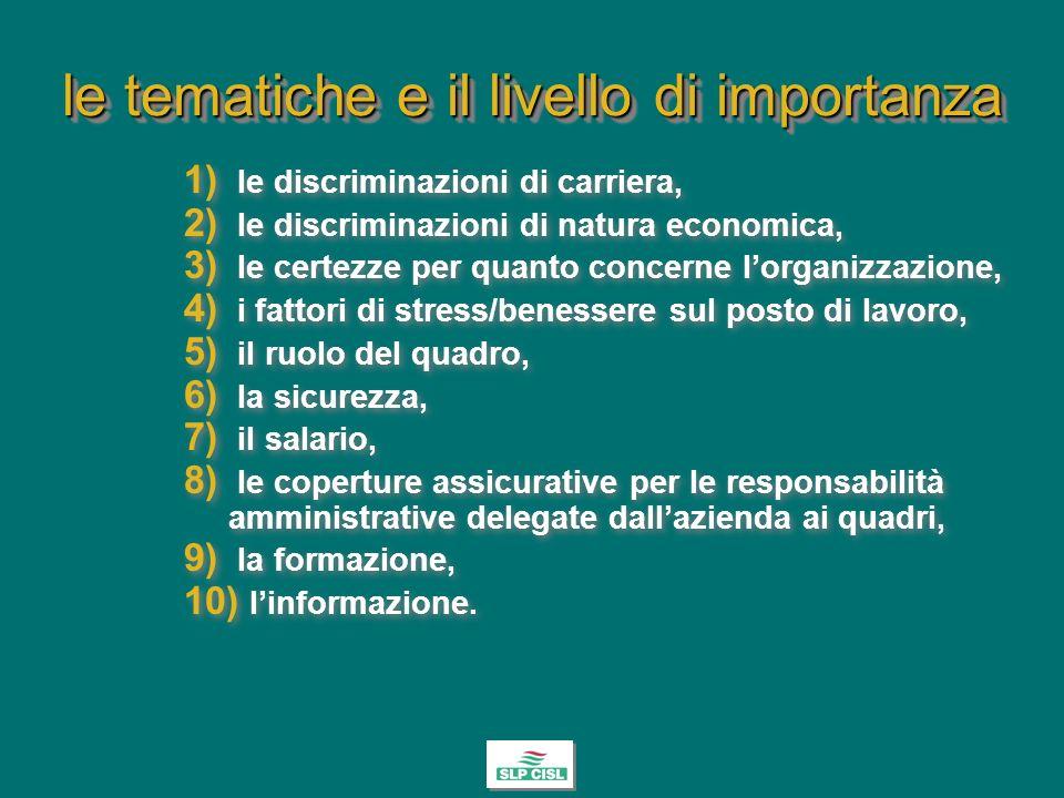 le tematiche e il livello di importanza 1) le discriminazioni di carriera, 2) le discriminazioni di natura economica, 3) le certezze per quanto concerne lorganizzazione, 4) i fattori di stress/benessere sul posto di lavoro, 5) il ruolo del quadro, 6) la sicurezza, 7) il salario, 8) le coperture assicurative per le responsabilità amministrative delegate dallazienda ai quadri, 9) la formazione, 10) linformazione.