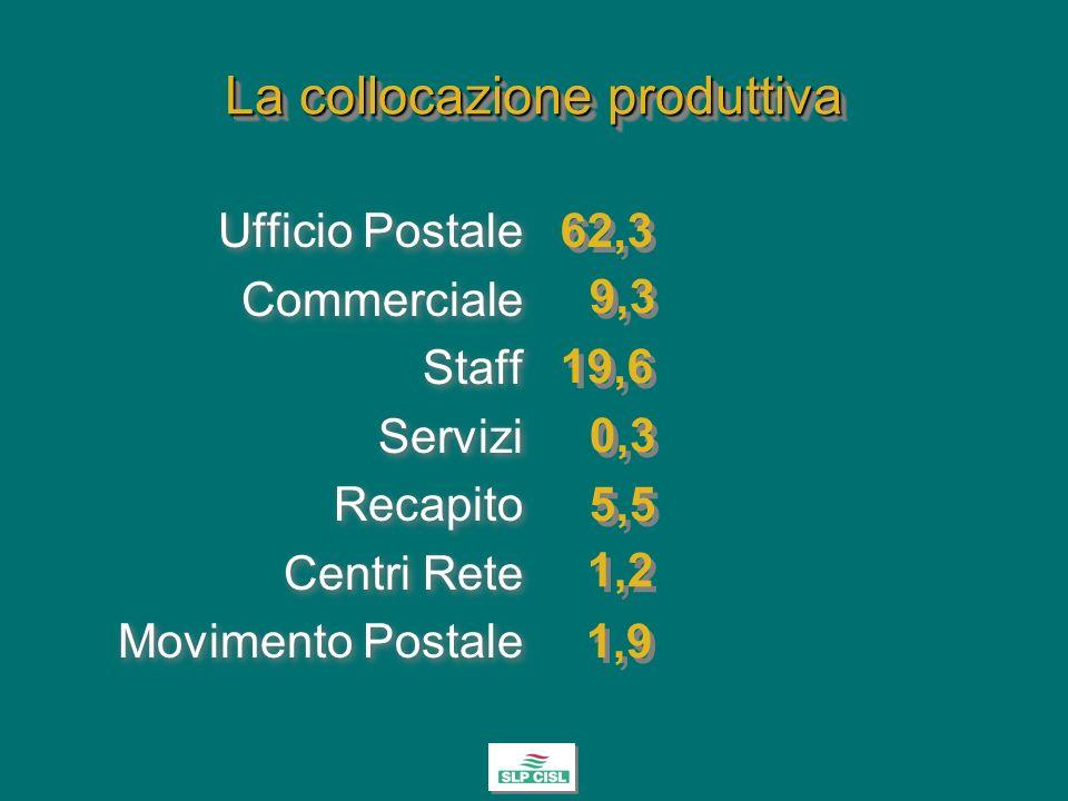 La collocazione produttiva Ufficio Postale Commerciale Staff Servizi Recapito Centri Rete Movimento Postale Ufficio Postale Commerciale Staff Servizi