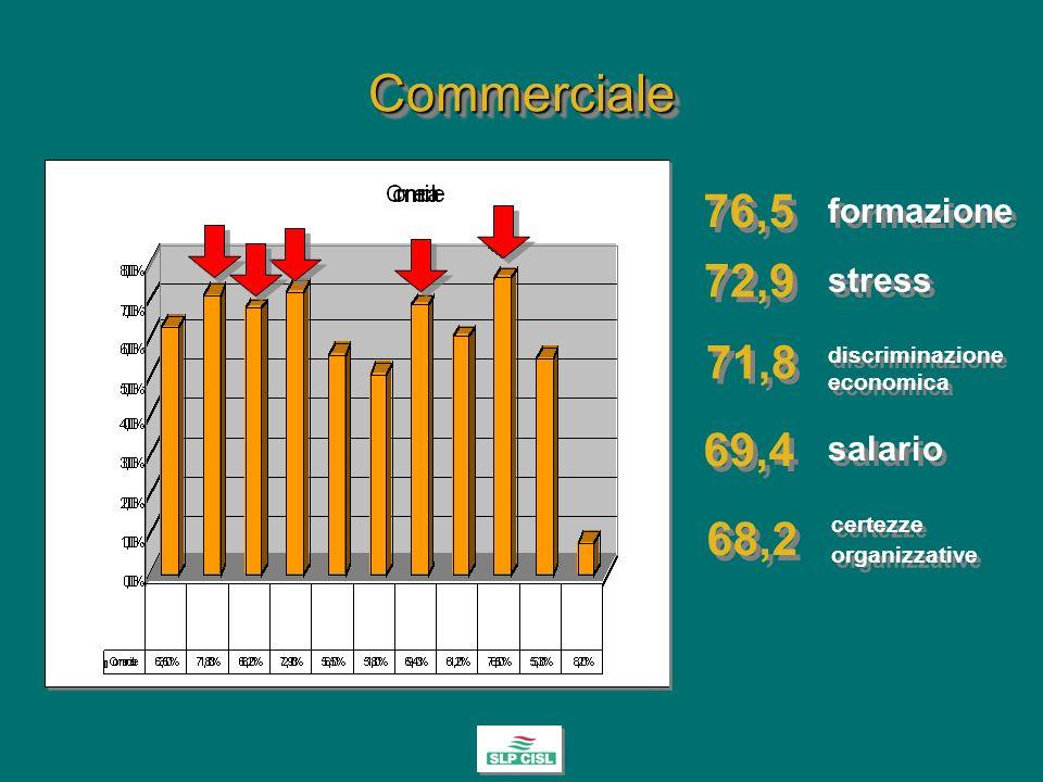 CommercialeCommerciale 71,8 72,9 76,5 68,2 certezze organizzative certezze organizzative stress formazione discriminazione economica 69,4 salario
