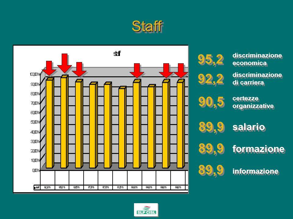 StaffStaff 90,5 92,2 95,2 89,9 salario informazione formazione discriminazione economica discriminazione di carriera certezze organizzative 89,9