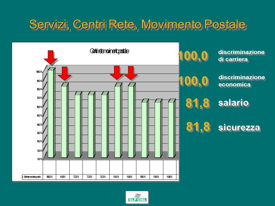 Servizi, Centri Rete, Movimento Postale 81,8 100,0 salario discriminazione di carriera 81,8 sicurezza 100,0 discriminazione economica