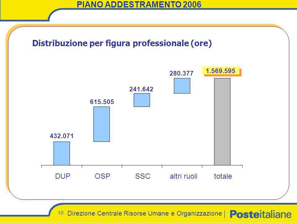 Direzione Centrale Risorse Umane e Organizzazione 10 PIANO ADDESTRAMENTO 2006 Distribuzione per figura professionale (ore) 280.377 241.642 615.505 1.5