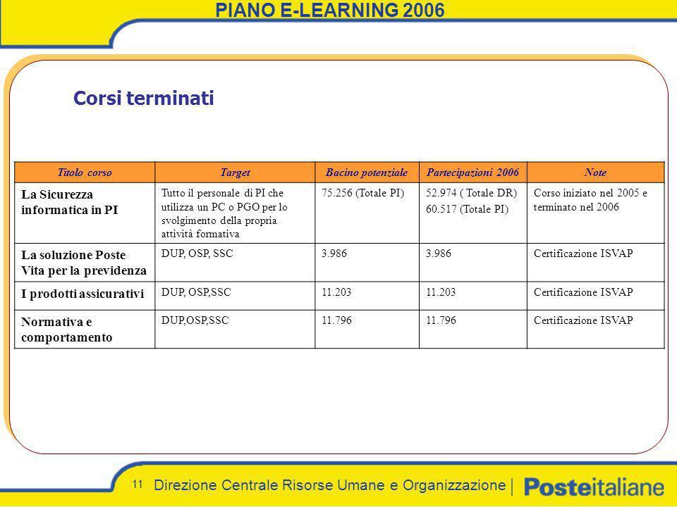Direzione Centrale Risorse Umane e Organizzazione 11 PIANO E-LEARNING 2006 Corsi terminati Titolo corsoTargetBacino potenzialePartecipazioni 2006Note