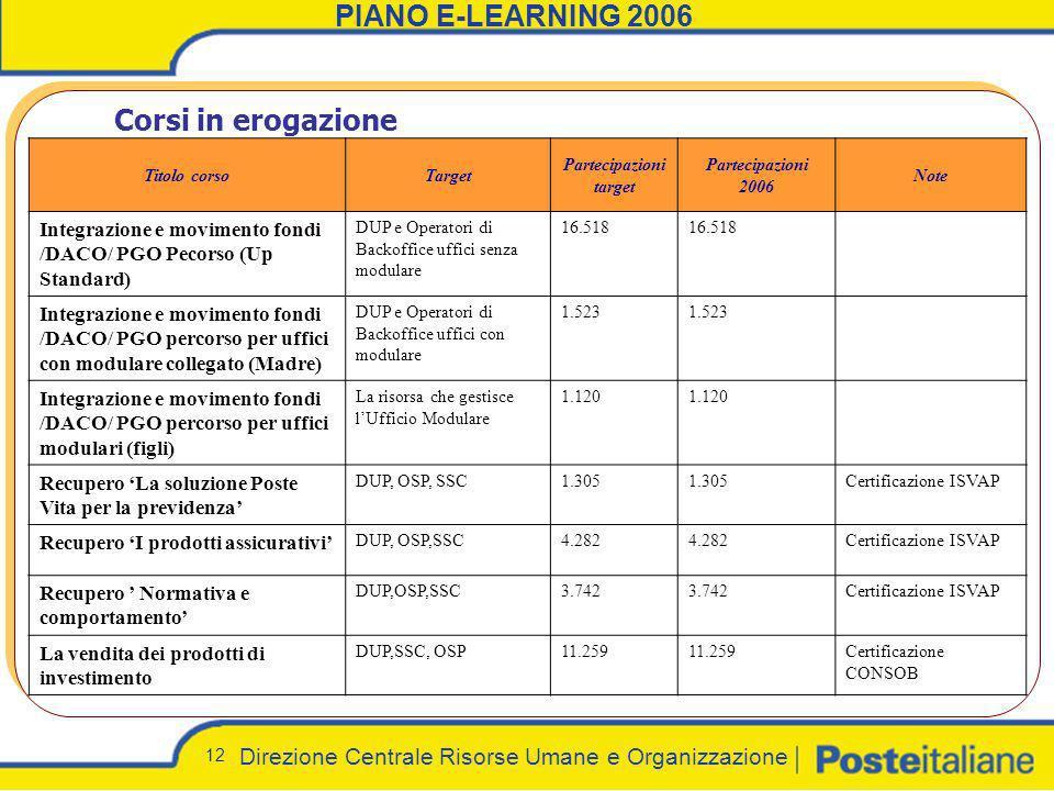 Direzione Centrale Risorse Umane e Organizzazione 12 PIANO E-LEARNING 2006 Corsi in erogazione Titolo corsoTarget Partecipazioni target Partecipazioni