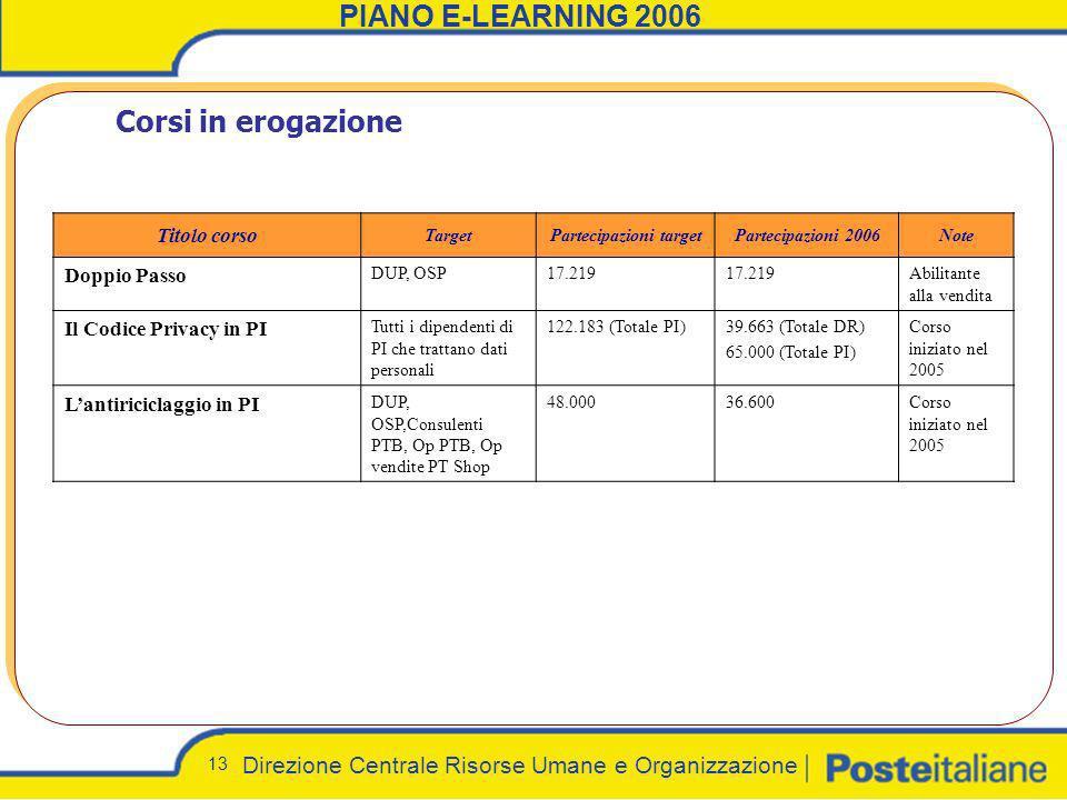 Direzione Centrale Risorse Umane e Organizzazione 13 PIANO E-LEARNING 2006 Corsi in erogazione Titolo corso TargetPartecipazioni targetPartecipazioni