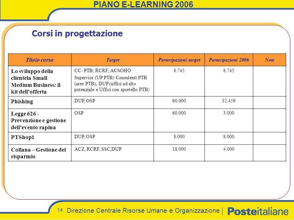 Direzione Centrale Risorse Umane e Organizzazione 14 PIANO E-LEARNING 2006 Corsi in progettazione Titolo corso TargetPartecipazioni targetPartecipazio
