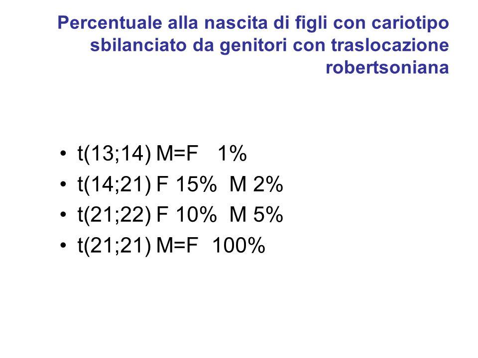 Percentuale alla nascita di figli con cariotipo sbilanciato da genitori con traslocazione robertsoniana t(13;14) M=F 1% t(14;21) F 15% M 2% t(21;22) F