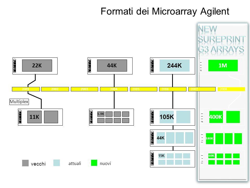 1M 400K 180K 60K nuovi Formati dei Microarray Agilent 20052006200720082001200220032004 244K 44K 105K 15K attuali 22K44K 1.9K 11K Multiplex vecchi