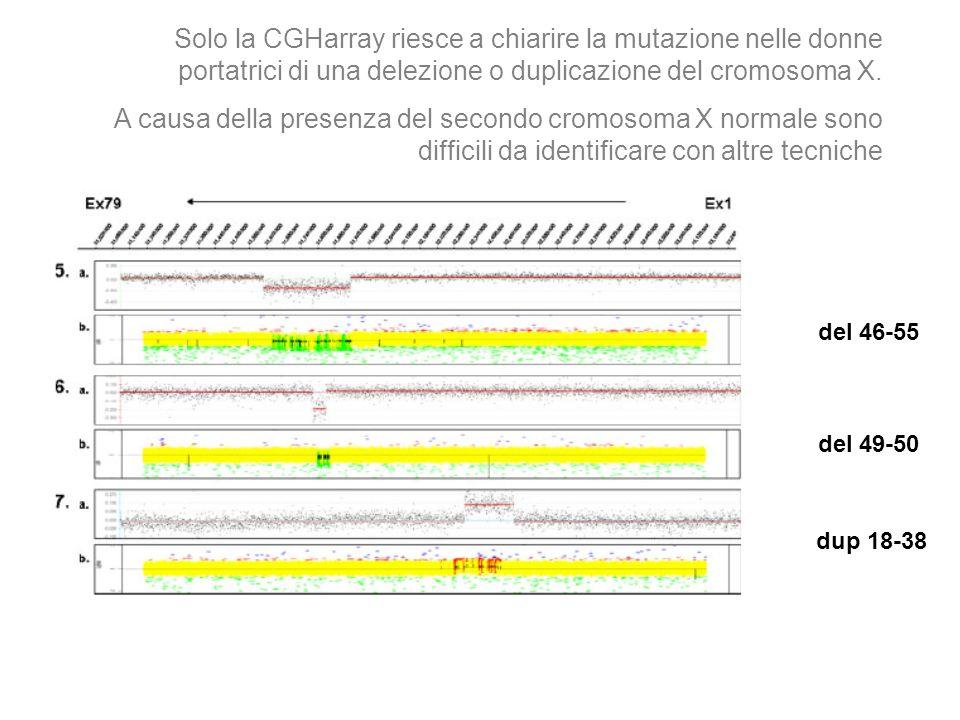 Solo la CGHarray riesce a chiarire la mutazione nelle donne portatrici di una delezione o duplicazione del cromosoma X. A causa della presenza del sec