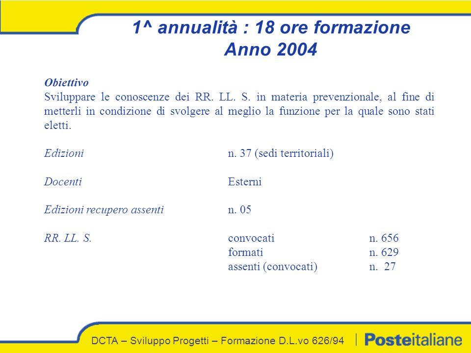 1^ annualità : 18 ore formazione Anno 2004 DCTA – Sviluppo Progetti – Formazione D.L.vo 626/94 Obiettivo Sviluppare le conoscenze dei RR.