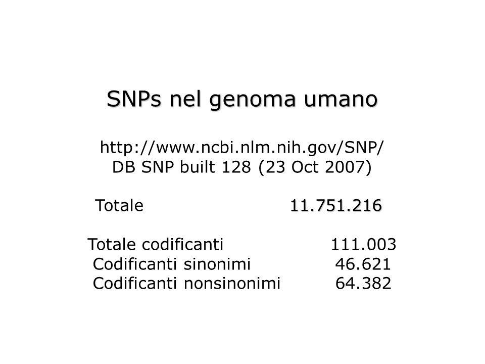 SNPs nel genoma umano http://www.ncbi.nlm.nih.gov/SNP/ DB SNP built 128 (23 Oct 2007) 11.751.216 Totale 11.751.216 Totale codificanti111.003 Codifican