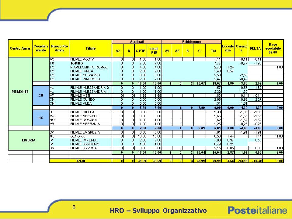 DCICT 6 HRO – Sviluppo Organizzativo 6