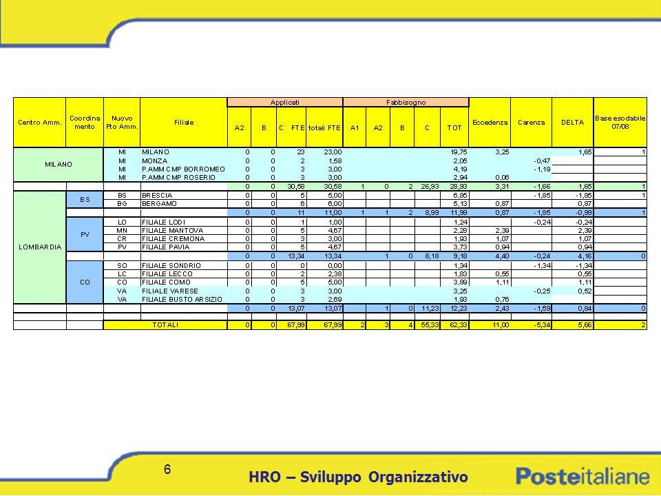 DCICT 7 HRO – Sviluppo Organizzativo 7