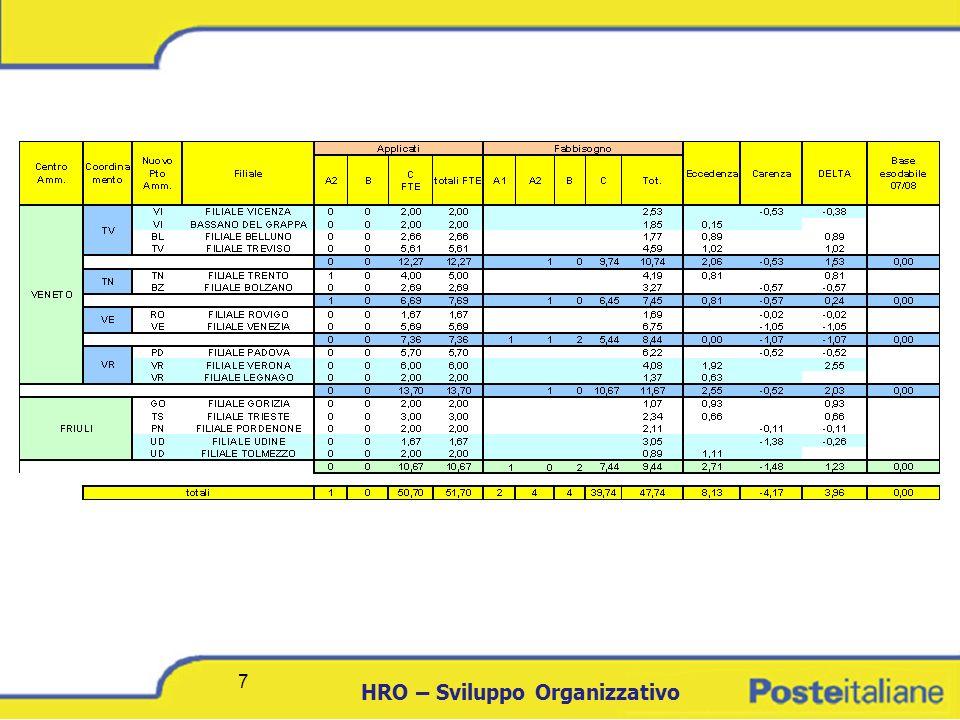 DCICT 8 HRO – Sviluppo Organizzativo 8