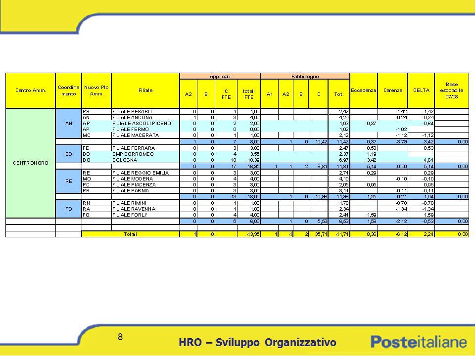 DCICT 9 HRO – Sviluppo Organizzativo 9