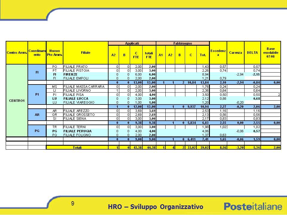 DCICT 10 HRO – Sviluppo Organizzativo 10