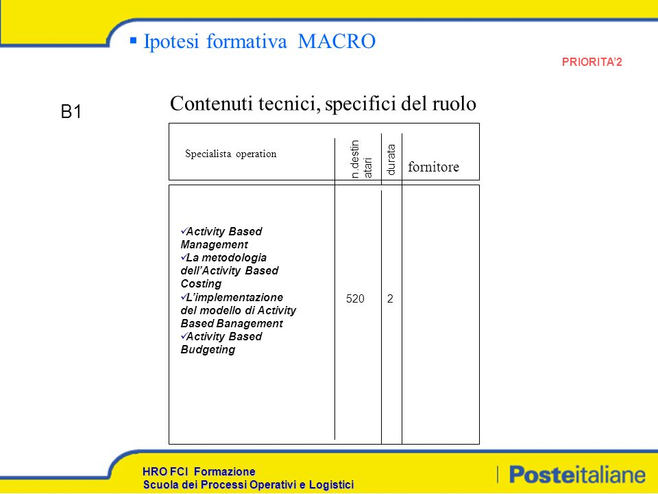 Ipotesi formativa MACRO Contenuti tecnici, specifici del ruolo Specialista operation Activity Based Management La metodologia dellActivity Based Costi