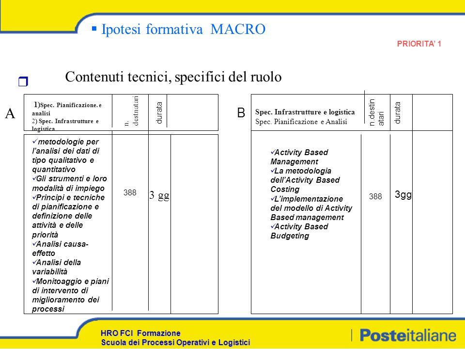 Ipotesi formativa MACRO Contenuti tecnici, specifici del ruolo 1) Spec.