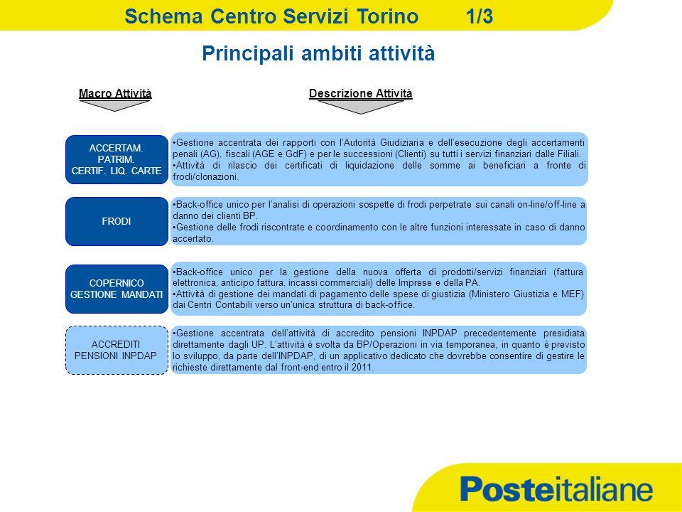 0 09/02/2014 Versione: 01 RUO/SOP RUO / SOP – Micro Organizzazione e Dimensionamento BP - Centro Servizi Torino
