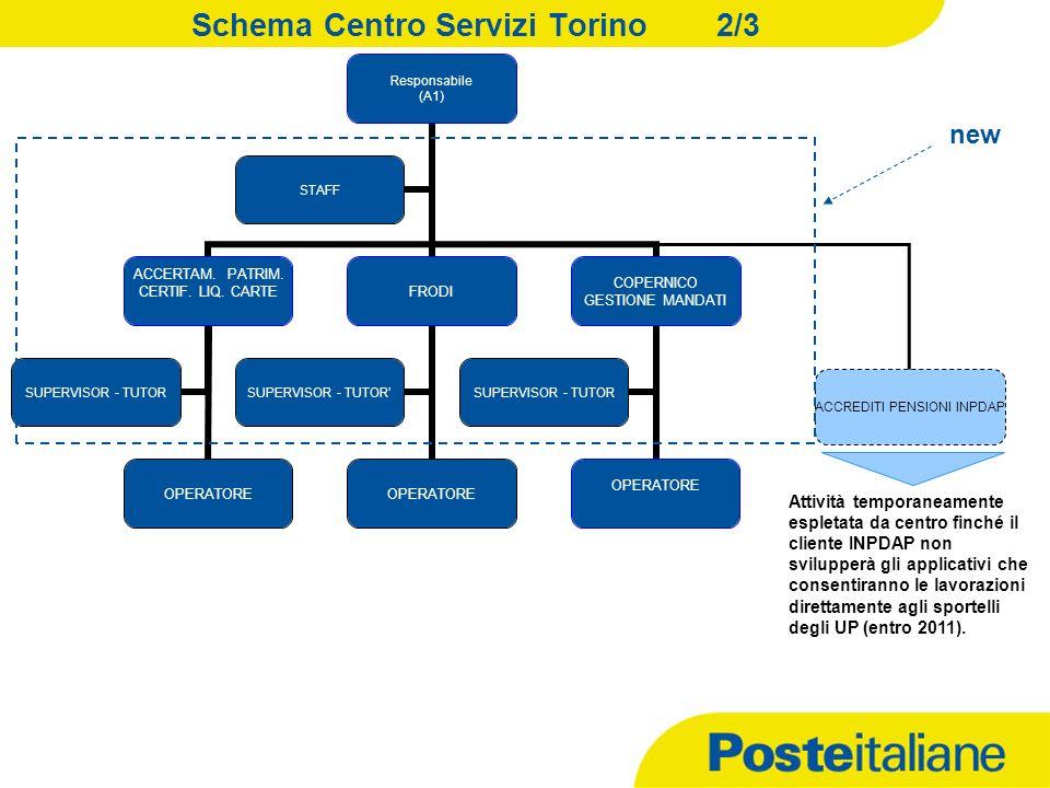 Schema Centro Servizi Torino2/3 Responsabile (A1) ACCERTAM.